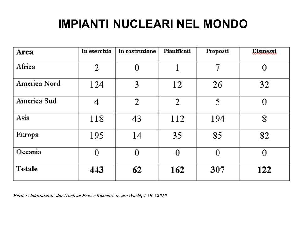 Tipo di reattoreNumero di impianti PWR271 BWR92 CANDU46 RBMK15 FBR1 GCR18 TIPI DI IMPIANTI IN ESERCIZIO