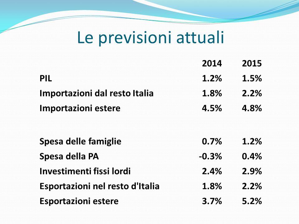 Le previsioni attuali 20142015 PIL1.2%1.5% Importazioni dal resto Italia1.8%2.2% Importazioni estere4.5%4.8% Spesa delle famiglie0.7%1.2% Spesa della PA-0.3%0.4% Investimenti fissi lordi2.4%2.9% Esportazioni nel resto d Italia1.8%2.2% Esportazioni estere3.7%5.2%