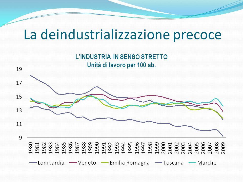 La deindustrializzazione precoce LINDUSTRIA IN SENSO STRETTO Unità di lavoro per 100 ab.