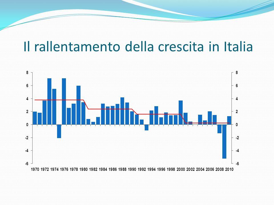 Le due diverse fasi della crisi Tasso di variazione su anno precedente 200820092010201120122013 PIL-0.8-4.31.10.2-2.3-0.3 Importazioni estere-3.6-12.68.02.5-6.81.4 Spesa delle famiglie0.0-3.00.70.6-3.4-1.1 Spesa della PA1.30.6-0.5-0.8-0.9-1.1 Investimenti-3.7-13.64.0-3.48.10.4 Esportazioni estere-6.5-11.17.20.61.3