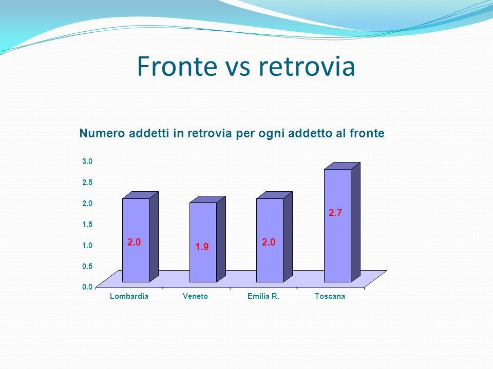 Numero addetti in retrovia per ogni addetto al fronte 2.0 1.9 2.0 2.7 0.0 0.5 1.0 1.5 2.0 2.5 3.0 LombardiaVenetoEmilia R.Toscana Fronte vs retrovia