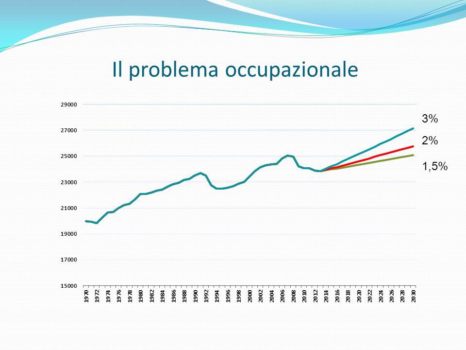 Il problema occupazionale 3% 2% 1,5%