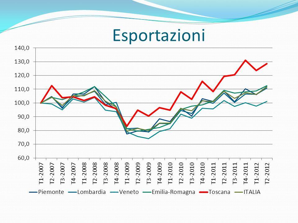 Esportazioni
