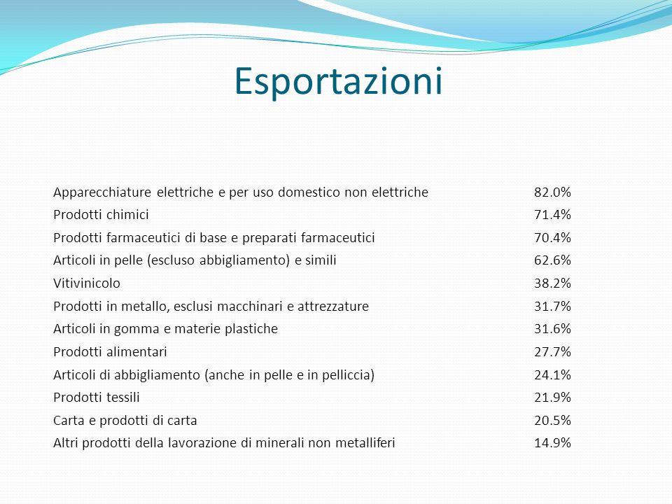 Apparecchiature elettriche e per uso domestico non elettriche82.0% Prodotti chimici71.4% Prodotti farmaceutici di base e preparati farmaceutici70.4% Articoli in pelle (escluso abbigliamento) e simili62.6% Vitivinicolo38.2% Prodotti in metallo, esclusi macchinari e attrezzature31.7% Articoli in gomma e materie plastiche31.6% Prodotti alimentari27.7% Articoli di abbigliamento (anche in pelle e in pelliccia)24.1% Prodotti tessili21.9% Carta e prodotti di carta20.5% Altri prodotti della lavorazione di minerali non metalliferi14.9%