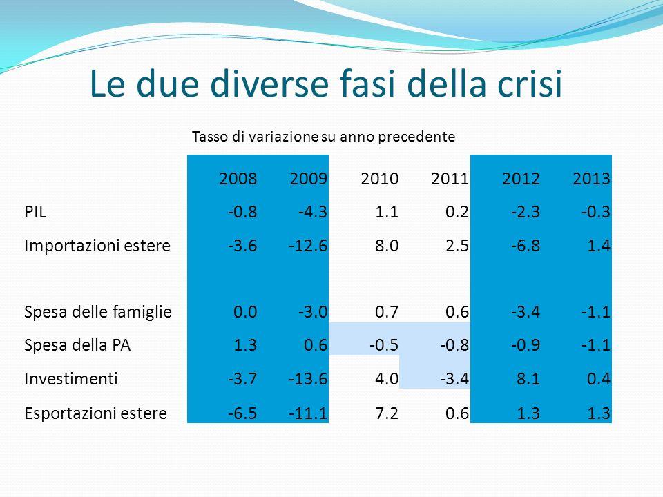 Uno scenario più pessimistico PIL0.43 Import estero0.53 Consumi famiglie0.26 Consumi PA-0.50 Investimenti0.50 Export estero1.49 Tasso di variazione medio annuo