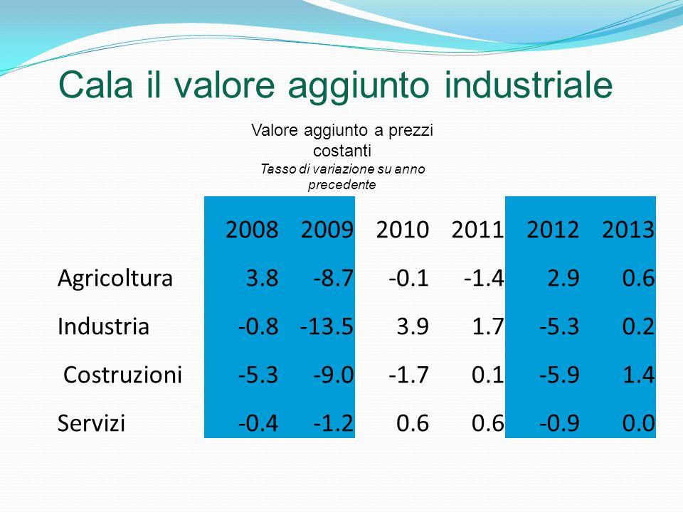 Cala il valore aggiunto industriale Valore aggiunto a prezzi costanti Tasso di variazione su anno precedente 200820092010201120122013 Agricoltura3.8-8.7-0.1-1.42.90.6 Industria-0.8-13.53.91.7-5.30.2 Costruzioni-5.3-9.0-1.70.1-5.91.4 Servizi-0.4-1.20.6 -0.90.0