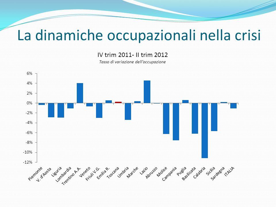 La dinamiche occupazionali nella crisi IV trim 2011- II trim 2012 Tasso di variazione delloccupazione