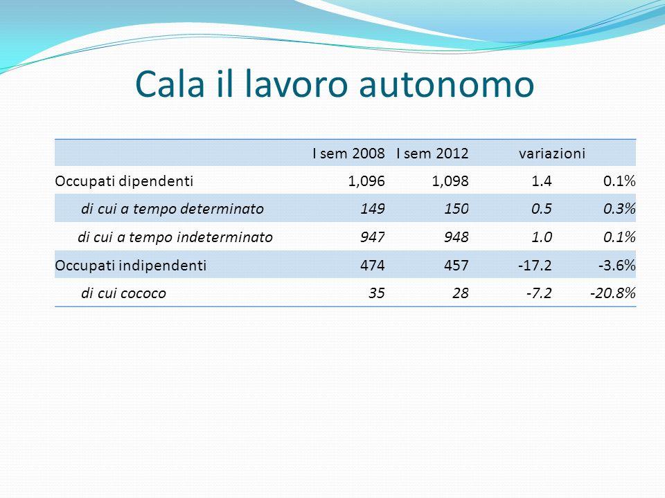 Cala il lavoro autonomo I sem 2008I sem 2012variazioni Occupati dipendenti1,0961,0981.40.1% di cui a tempo determinato 1491500.50.3% di cui a tempo indeterminato 9479481.00.1% Occupati indipendenti474457-17.2-3.6% di cui cococo3528-7.2-20.8%