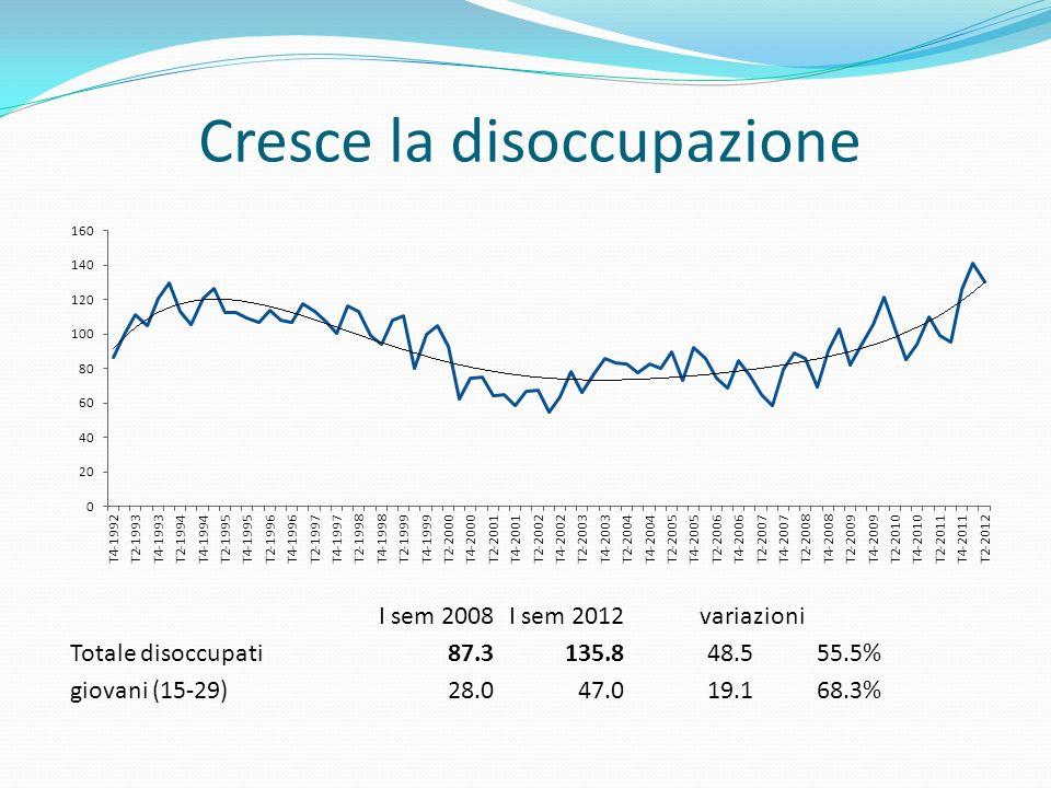 Cresce la disoccupazione I sem 2008I sem 2012variazioni Totale disoccupati87.3135.848.555.5% giovani (15-29)28.047.019.168.3%