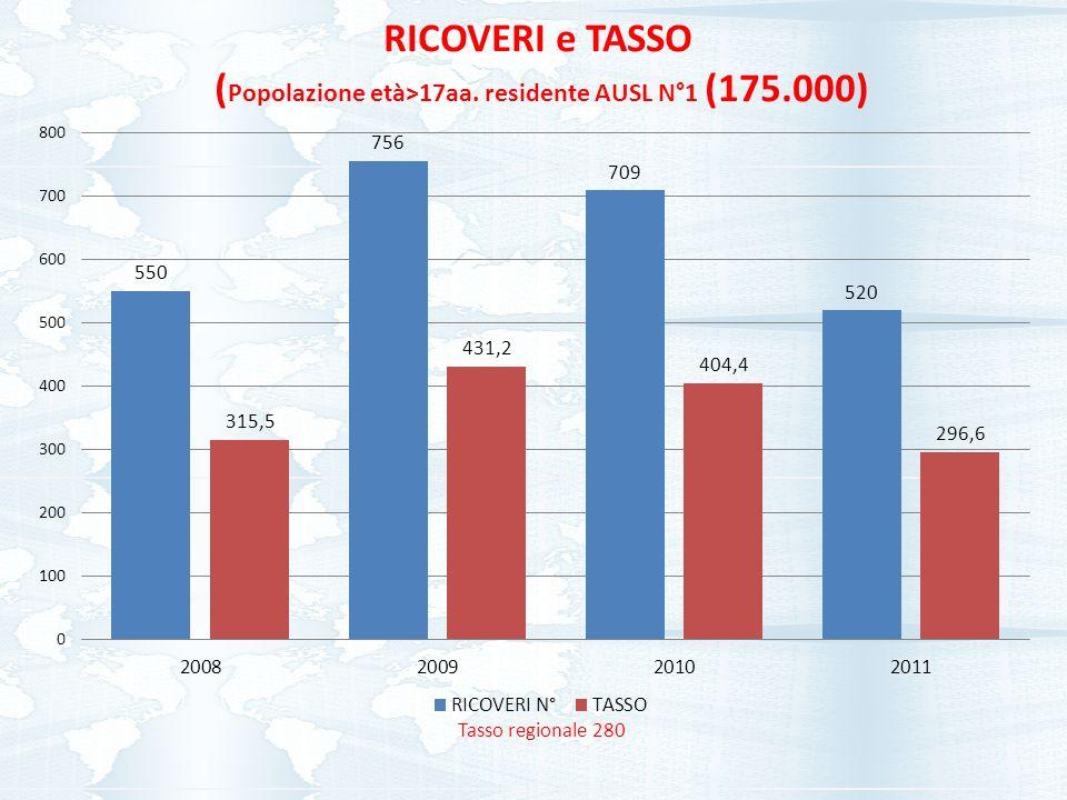 Tasso regionale 280