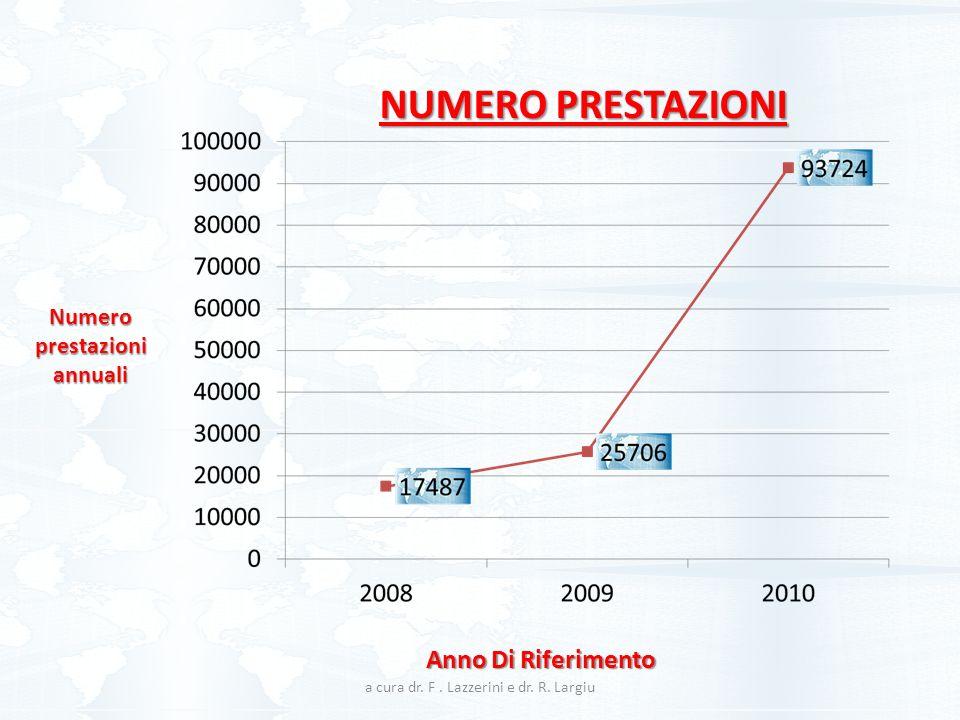 Numero prestazioni annuali Anno Di Riferimento NUMERO PRESTAZIONI a cura dr. F. Lazzerini e dr. R. Largiu