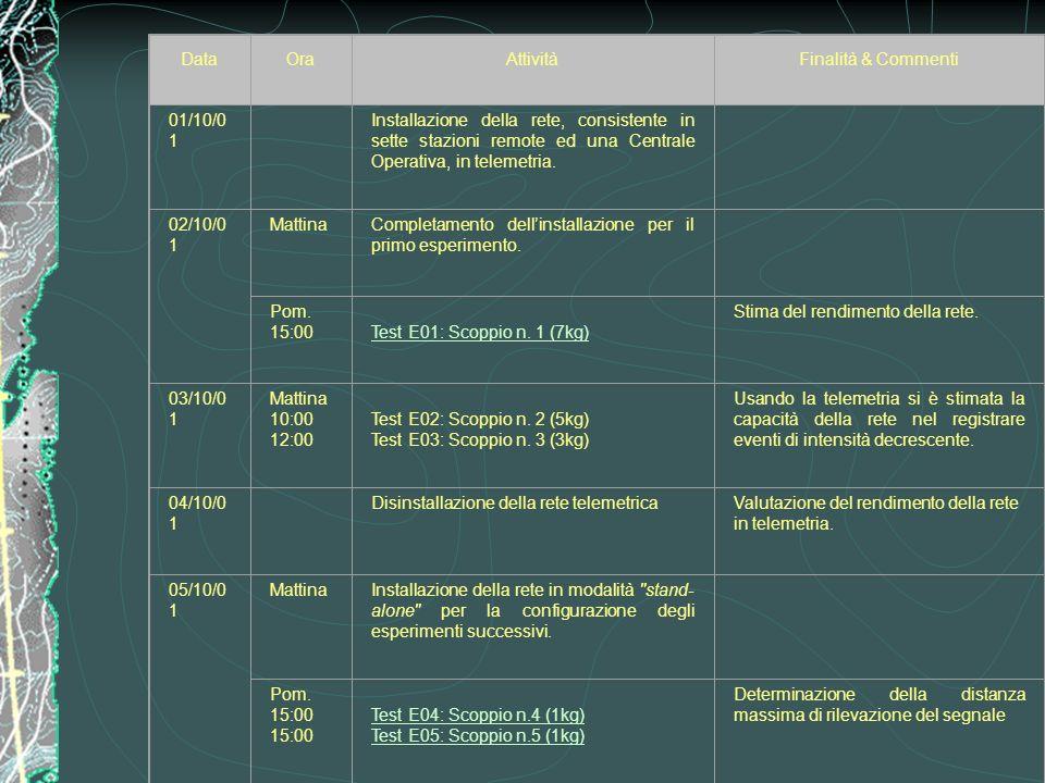 Attività di campagna DataOraAttivitàFinalità & Commenti 01/10/0 1 Installazione della rete, consistente in sette stazioni remote ed una Centrale Opera