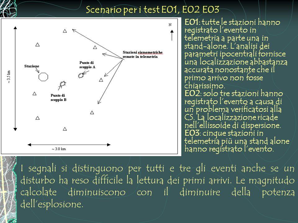 Scenario per i test E01, E02 E03 E01: tutte le stazioni hanno registrato levento in telemetria a parte una in stand-alone. Lanalisi dei parametri ipoc