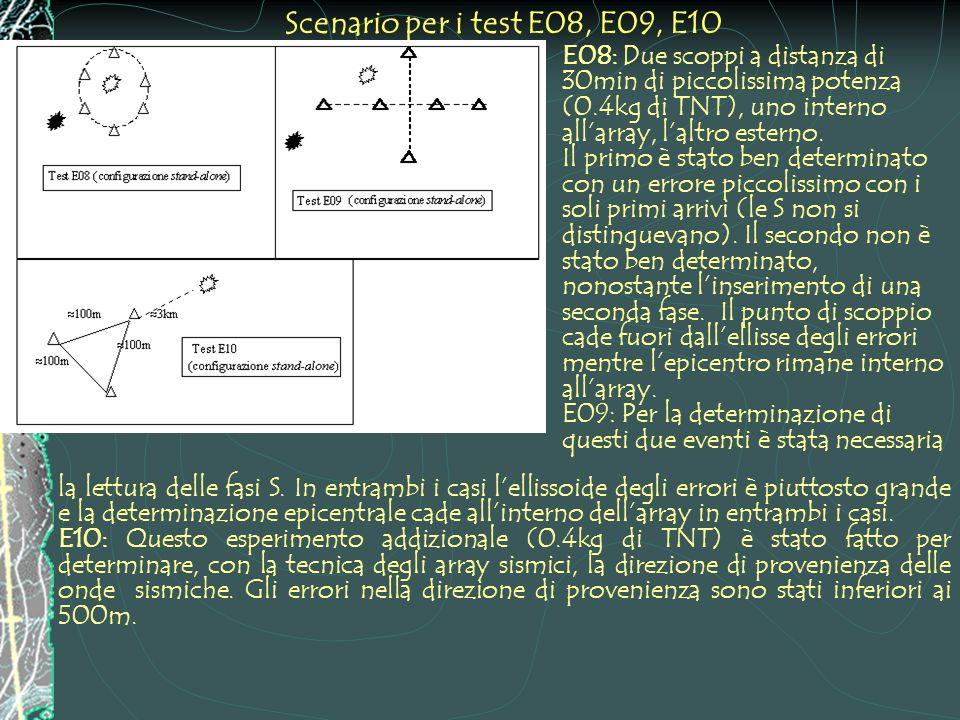 Scenario per i test E08, E09, E10 E08: Due scoppi a distanza di 30min di piccolissima potenza (0.4kg di TNT), uno interno allarray, laltro esterno. Il