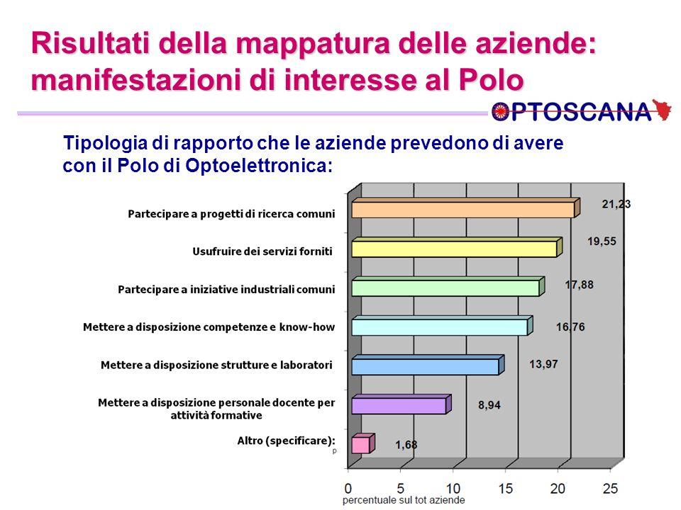 Risultati della mappatura delle aziende: manifestazioni di interesse al Polo Tipologia di rapporto che le aziende prevedono di avere con il Polo di Op