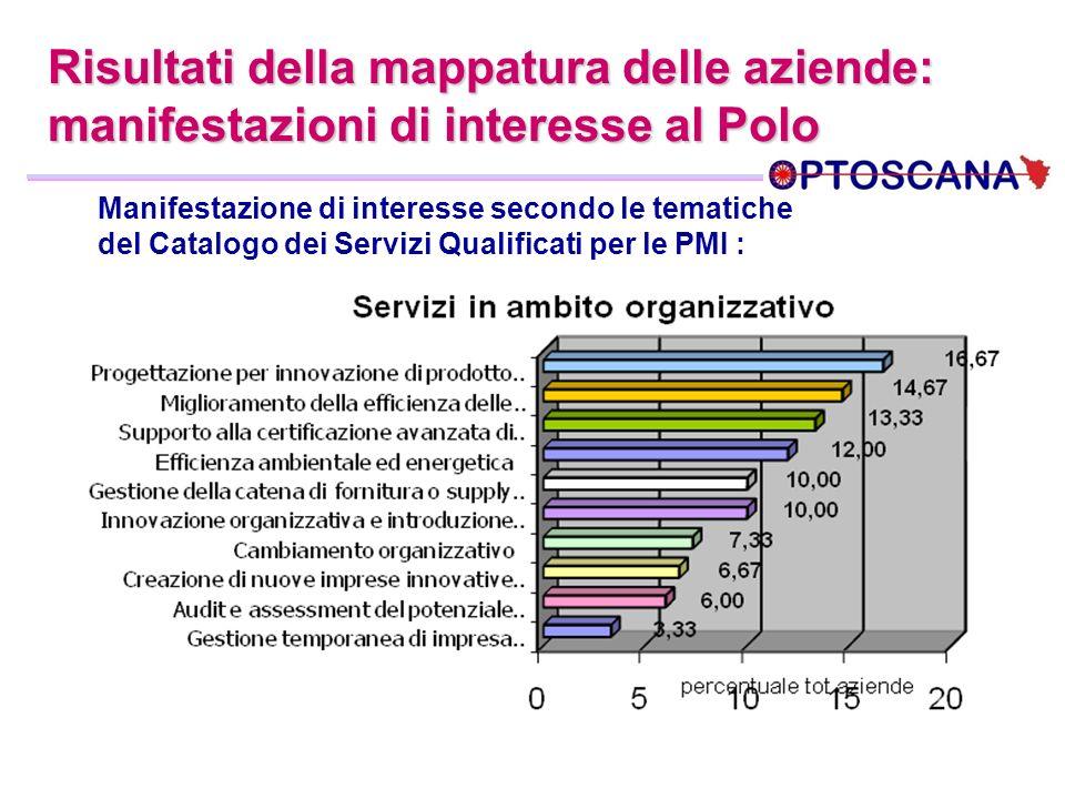 Risultati della mappatura delle aziende: manifestazioni di interesse al Polo Manifestazione di interesse secondo le tematiche del Catalogo dei Servizi