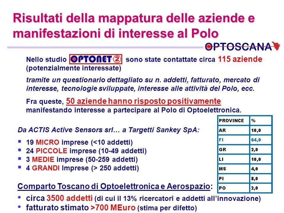 Risultati della mappatura delle aziende e manifestazioni di interesse al Polo Nello studio sono state contattate circa 115 aziende (potenzialmente int