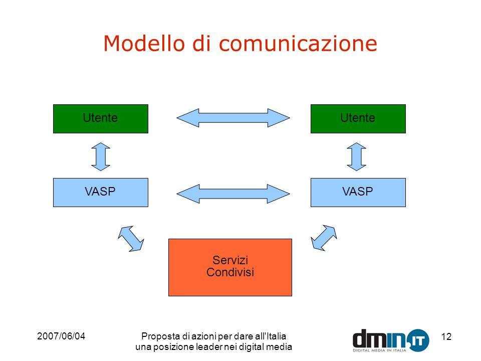 2007/06/04Proposta di azioni per dare all'Italia una posizione leader nei digital media 12 Modello di comunicazione Utente VASP Utente VASP Servizi Co