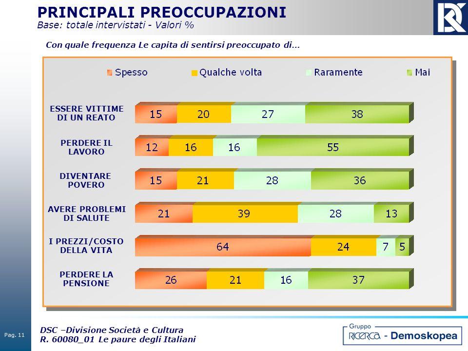 Pag. 11 DSC –Divisione Società e Cultura R. 60080_01 Le paure degli Italiani PRINCIPALI PREOCCUPAZIONI Base: totale intervistati - Valori % ESSERE VIT