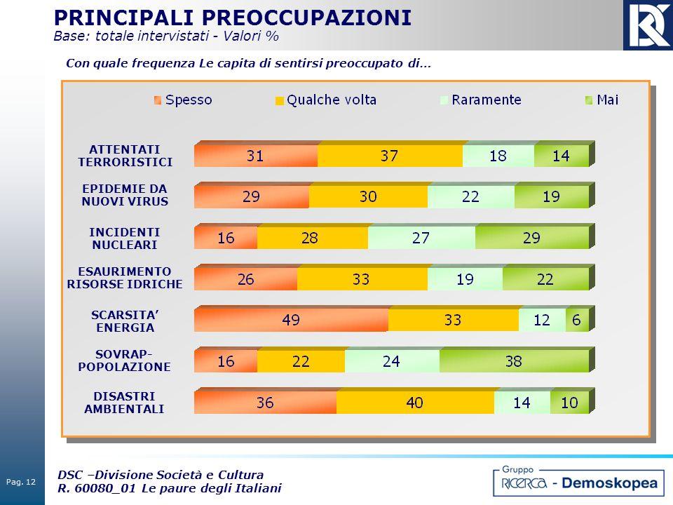 Pag. 12 DSC –Divisione Società e Cultura R. 60080_01 Le paure degli Italiani PRINCIPALI PREOCCUPAZIONI Base: totale intervistati - Valori % ATTENTATI