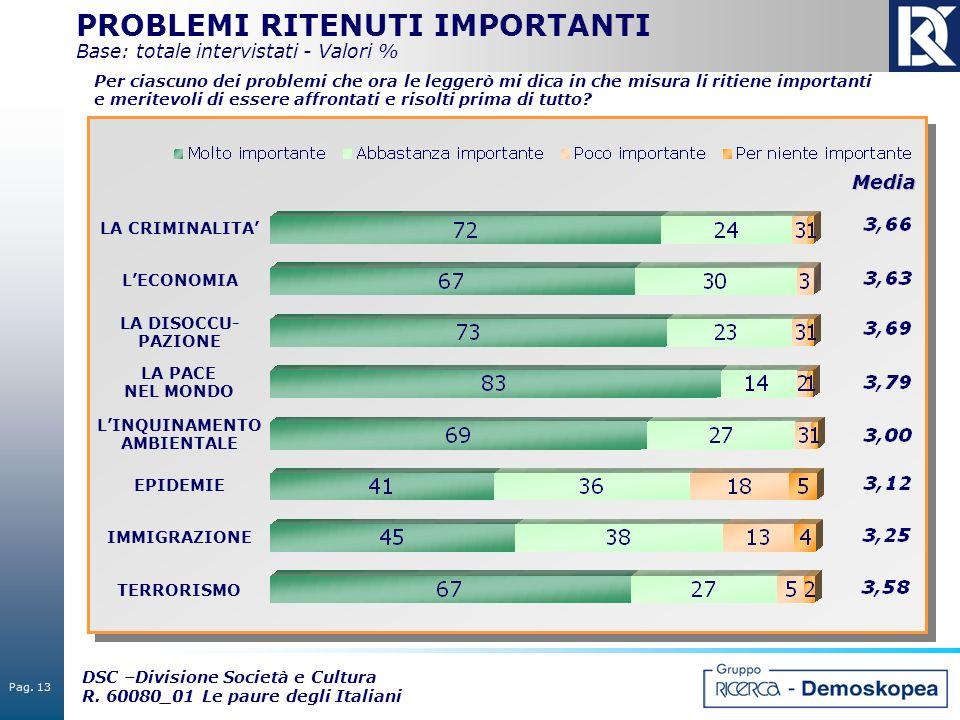 Pag. 13 DSC –Divisione Società e Cultura R. 60080_01 Le paure degli Italiani PROBLEMI RITENUTI IMPORTANTI Base: totale intervistati - Valori %Media LA