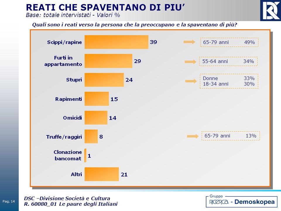 Pag. 14 DSC –Divisione Società e Cultura R. 60080_01 Le paure degli Italiani REATI CHE SPAVENTANO DI PIU Base: totale intervistati - Valori % 65-79 an