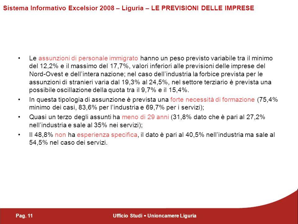 Pag. 11Ufficio Studi Unioncamere Liguria Sistema Informativo Excelsior 2008 – Liguria – LE PREVISIONI DELLE IMPRESE Le assunzioni di personale immigra