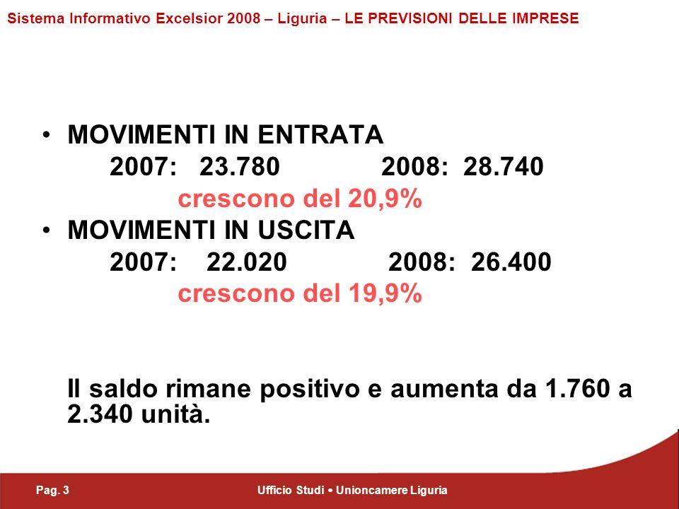 Pag. 3Ufficio Studi Unioncamere Liguria Sistema Informativo Excelsior 2008 – Liguria – LE PREVISIONI DELLE IMPRESE MOVIMENTI IN ENTRATA 2007: 23.780 2
