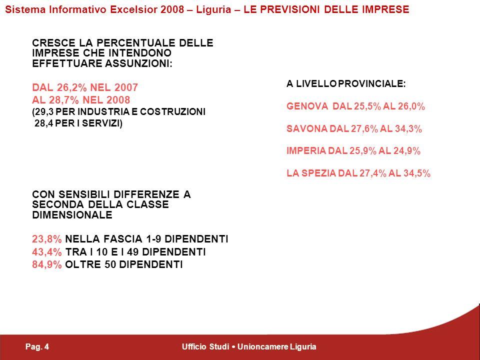 Pag. 4Ufficio Studi Unioncamere Liguria Sistema Informativo Excelsior 2008 – Liguria – LE PREVISIONI DELLE IMPRESE CRESCE LA PERCENTUALE DELLE IMPRESE