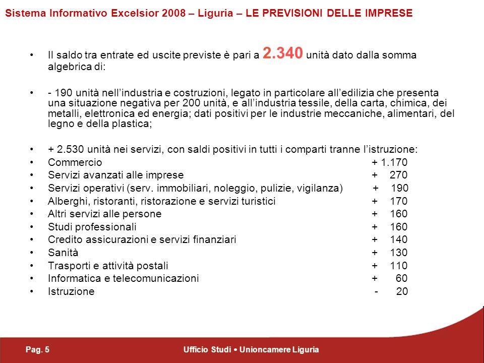 Pag. 5Ufficio Studi Unioncamere Liguria Sistema Informativo Excelsior 2008 – Liguria – LE PREVISIONI DELLE IMPRESE Il saldo tra entrate ed uscite prev