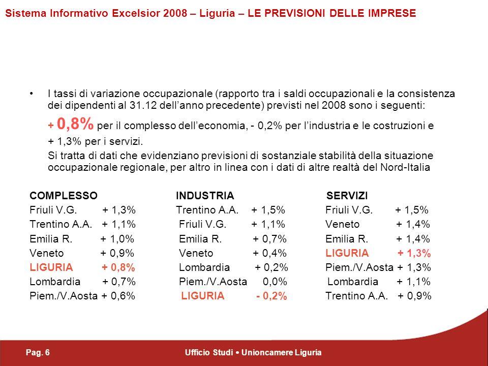 Pag. 6Ufficio Studi Unioncamere Liguria Sistema Informativo Excelsior 2008 – Liguria – LE PREVISIONI DELLE IMPRESE I tassi di variazione occupazionale