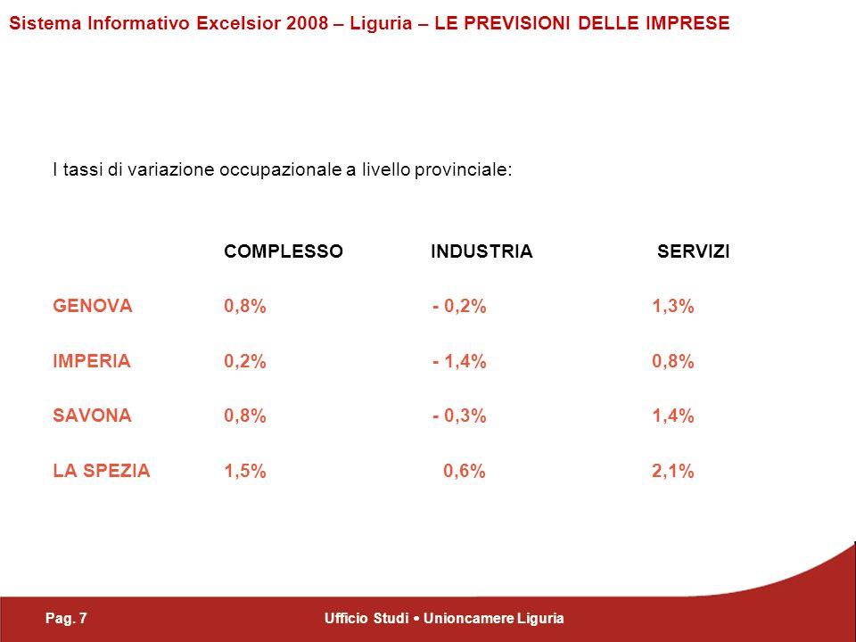 Pag. 7Ufficio Studi Unioncamere Liguria Sistema Informativo Excelsior 2008 – Liguria – LE PREVISIONI DELLE IMPRESE I tassi di variazione occupazionale
