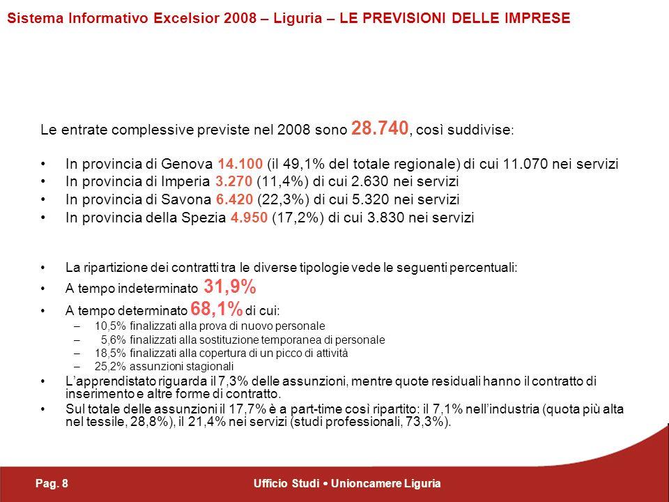 Pag. 8Ufficio Studi Unioncamere Liguria Sistema Informativo Excelsior 2008 – Liguria – LE PREVISIONI DELLE IMPRESE Le entrate complessive previste nel