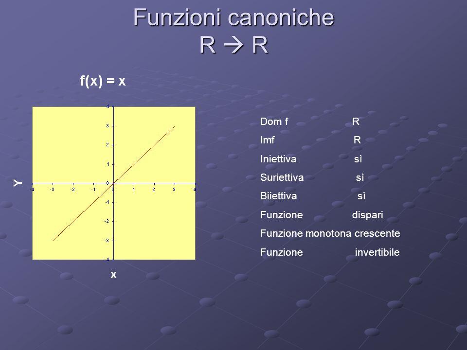Dom f R Imf R + U {0} Iniettiva no Suriettiva no Biiettiva no Funzione pari Funzione non invertibile Funzione monotona decrescente per x < 0 Funzione monotona crescente per x > 0