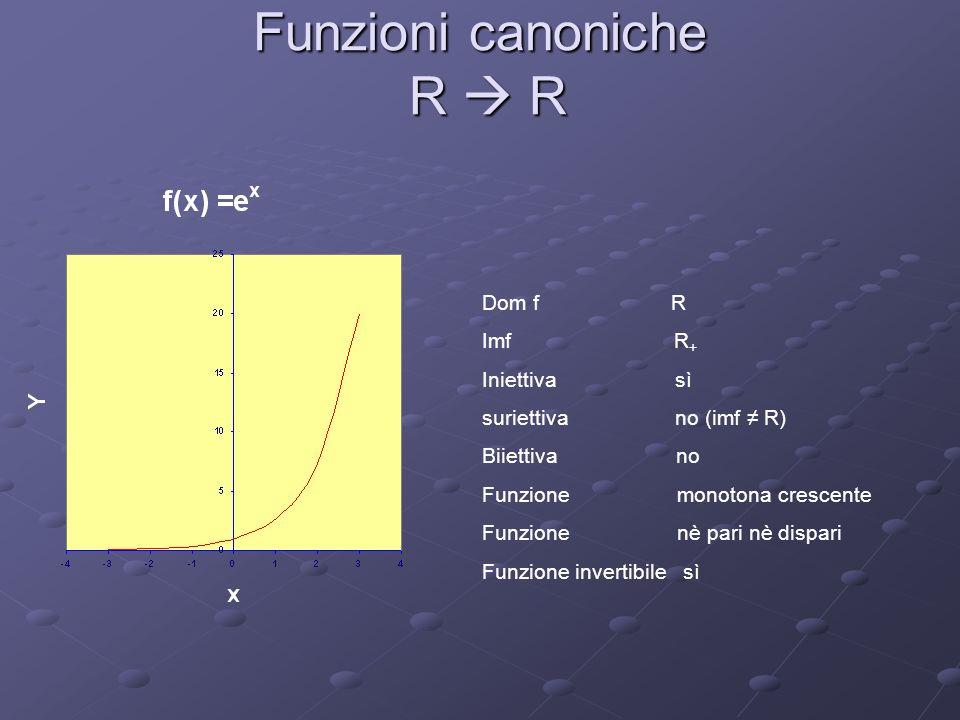 Funzioni canoniche R R Dom f R Imf R + Iniettiva sì suriettiva no (imf R) Biiettiva no Funzione monotona crescente Funzione nè pari nè dispari Funzion