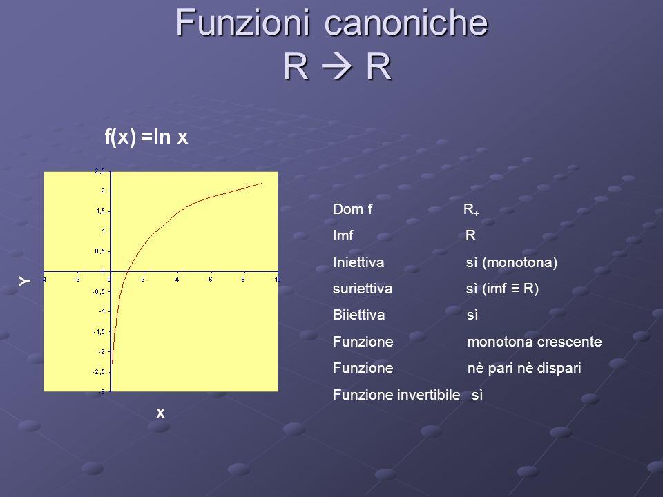 Funzioni canoniche R R Dom f R + Imf R Iniettiva sì (monotona) suriettiva sì (imf R) Biiettiva sì Funzione monotona crescente Funzione nè pari nè disp