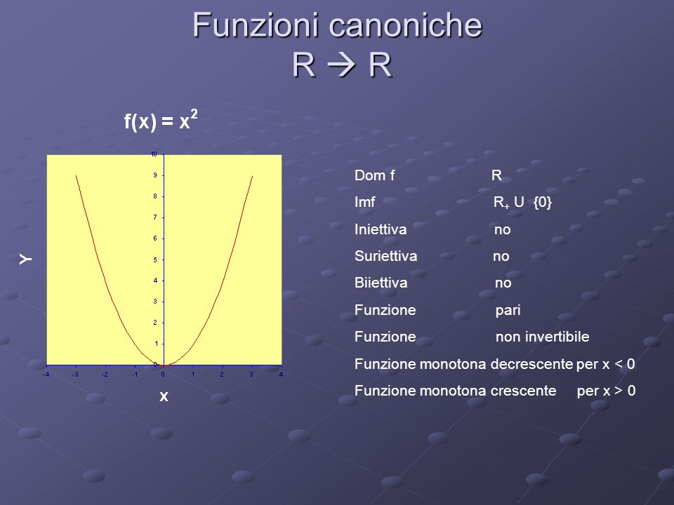 Funzioni canoniche R R Dom f R Imf R + U {0} Iniettiva no Suriettiva no Biiettiva no Funzione pari Funzione non invertibile Funzione monotona decresce