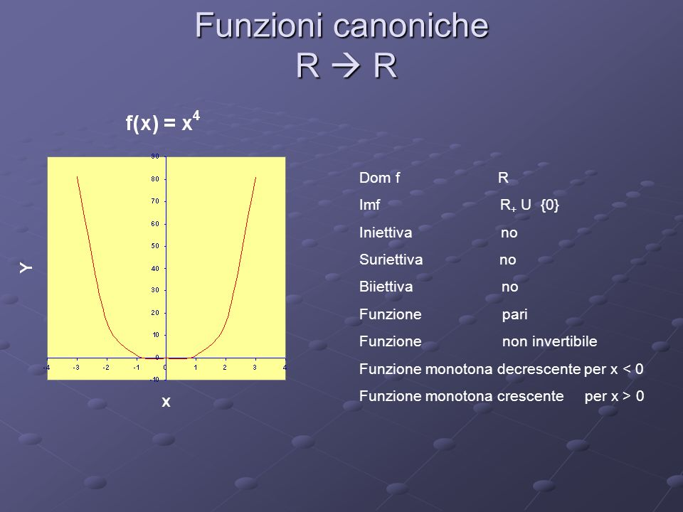 Dom f R Imf R + U {0} Iniettiva no Suriettiva no Biiettiva no Funzione pari Funzione non invertibile Funzione monotona decrescente per x < 0 Funzione