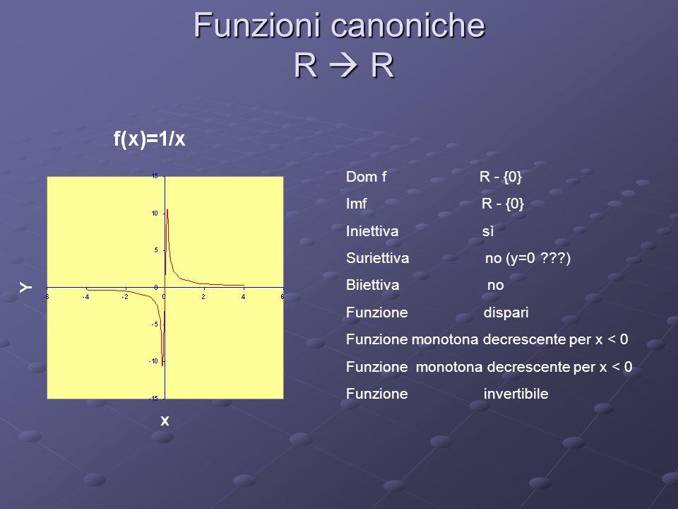 Funzioni canoniche R R Dom f R - {0} Imf R + - {0} Iniettiva no Suriettiva no (perché imf R) Biiettiva no Funzione pari Funzione monotona crescente per x < 0 Funzione monotona decrescente per x < 0 Funzione invertibile.