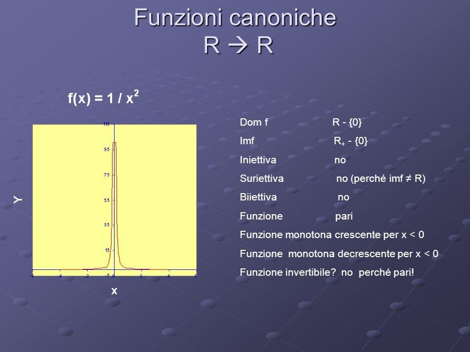 Funzioni canoniche R R Dom f R - {0} Imf R + - {0} Iniettiva no Suriettiva no (perché imf R) Biiettiva no Funzione pari Funzione monotona crescente pe