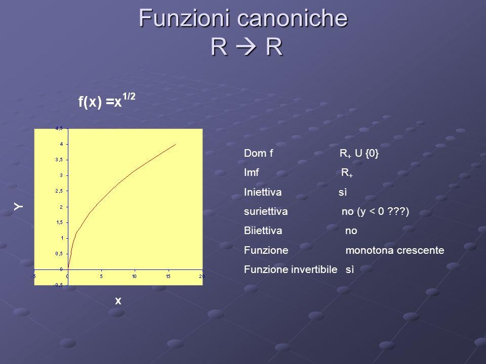 Funzioni canoniche R R Dom f R + U {0} Imf R + Iniettiva sì suriettiva no (y < 0 ???) Biiettiva no Funzione monotona crescente Funzione invertibile sì