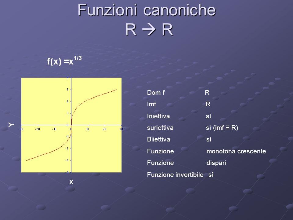 Funzioni canoniche R R Dom f R Imf R + Iniettiva sì suriettiva no (imf R) Biiettiva no Funzione monotona crescente Funzione nè pari nè dispari Funzione invertibile sì