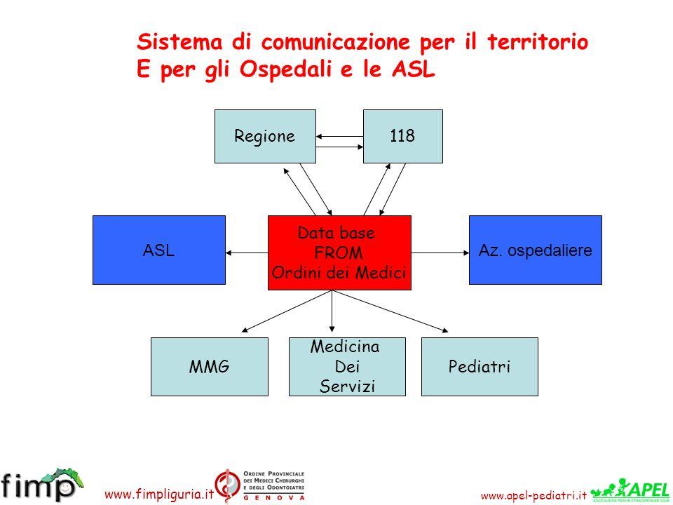 www.apel-pediatri.it www.fimpliguria.it Sistema di comunicazione per il territorio E per gli Ospedali e le ASL Data base FROM Ordini dei Medici Region