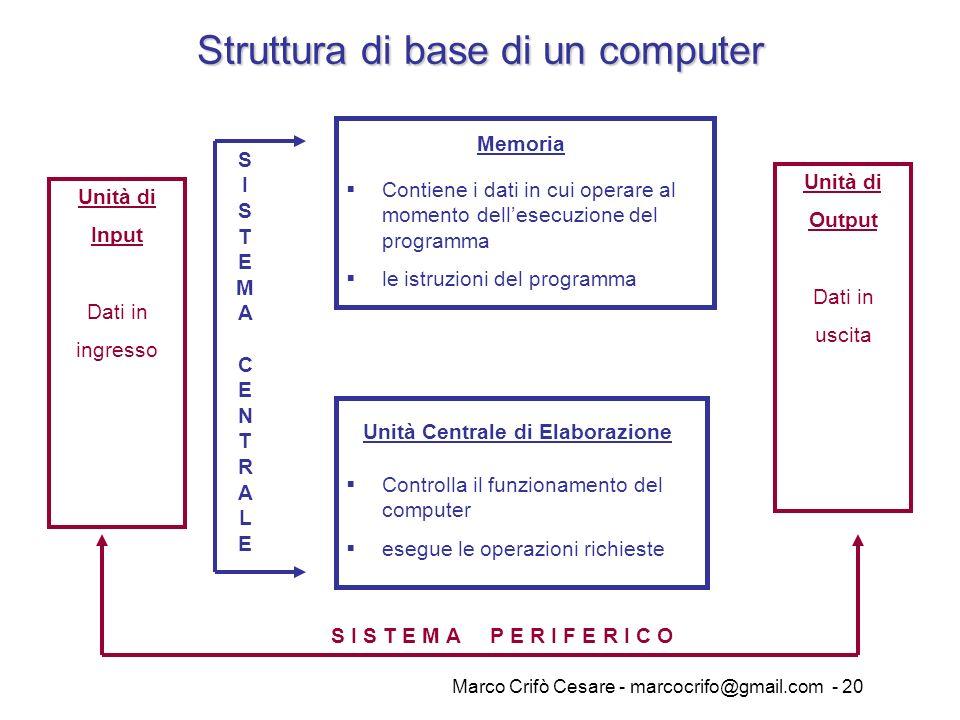 Marco Crifò Cesare - marcocrifo@gmail.com - 20 Struttura di base di un computer Unità Centrale di Elaborazione Memoria Unità di Output Dati in uscita