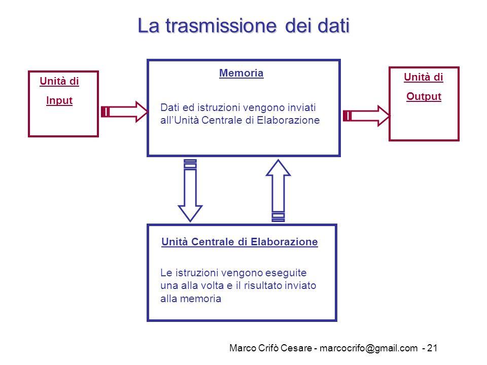 Marco Crifò Cesare - marcocrifo@gmail.com - 21 La trasmissione dei dati Unità Centrale di Elaborazione Memoria Unità di Output Unità di Input Dati ed