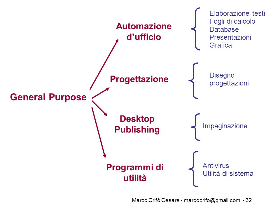 Marco Crifò Cesare - marcocrifo@gmail.com - 32 Elaborazione testi Fogli di calcolo Database Presentazioni Grafica General Purpose Automazione dufficio