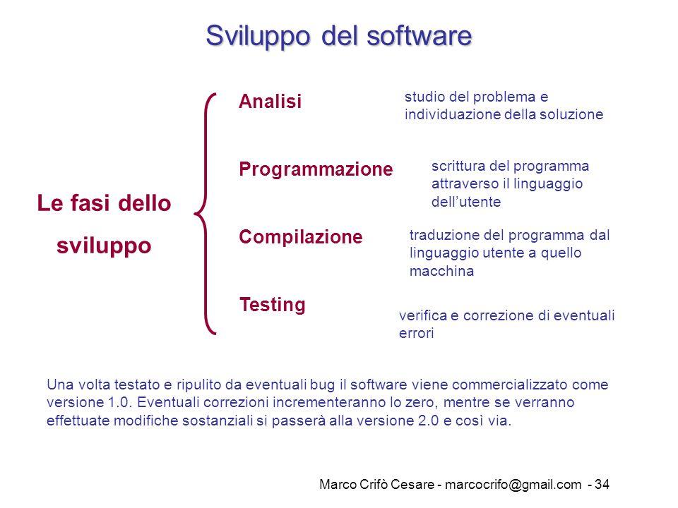 Marco Crifò Cesare - marcocrifo@gmail.com - 34 Sviluppo del software Le fasi dello sviluppo Analisi Programmazione Compilazione Testing studio del pro