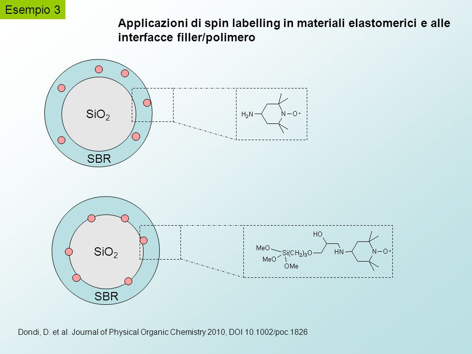 Applicazioni di spin labelling in materiali elastomerici e alle interfacce filler/polimero SiO 2 SBR SiO 2 SBR Esempio 3 Dondi, D. et al. Journal of P