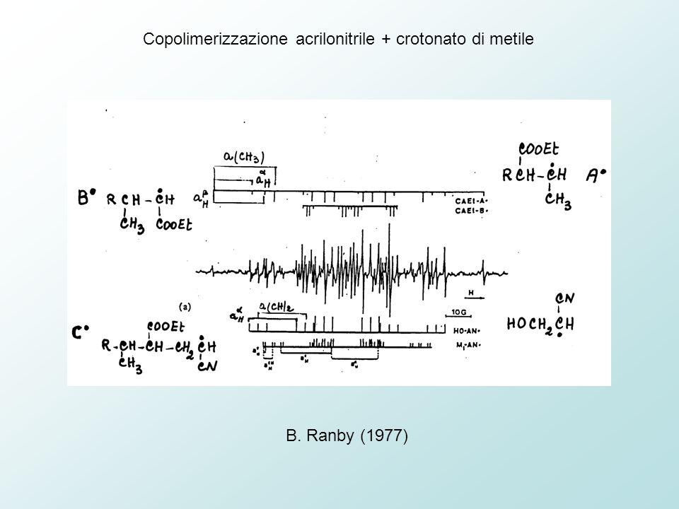 B. Ranby (1977) Copolimerizzazione acrilonitrile + crotonato di metile