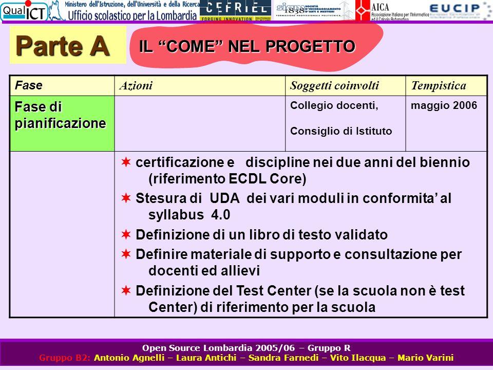 Open Source Lombardia 2005/06 – Gruppo R Gruppo B2: Antonio Agnelli – Laura Antichi – Sandra Farnedi – Vito Ilacqua – Mario Varini Parte A Fase Azioni